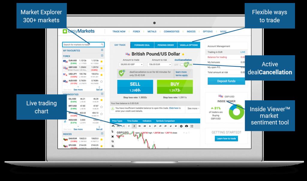easymarkets trading